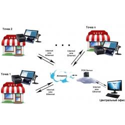 Підприємство має кілька об'єктів господарювання на одну адресу: як застосовувати РРО?